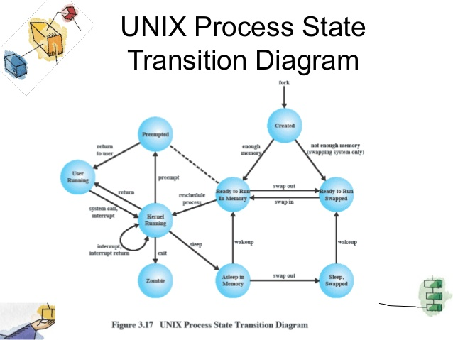Process States In Unix Operating System