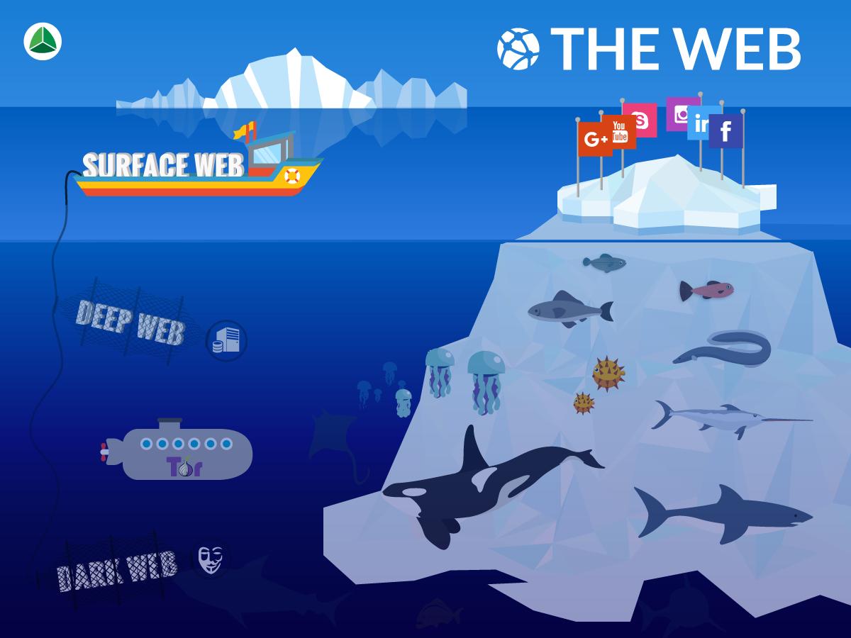 Web-deepweb-darkweb